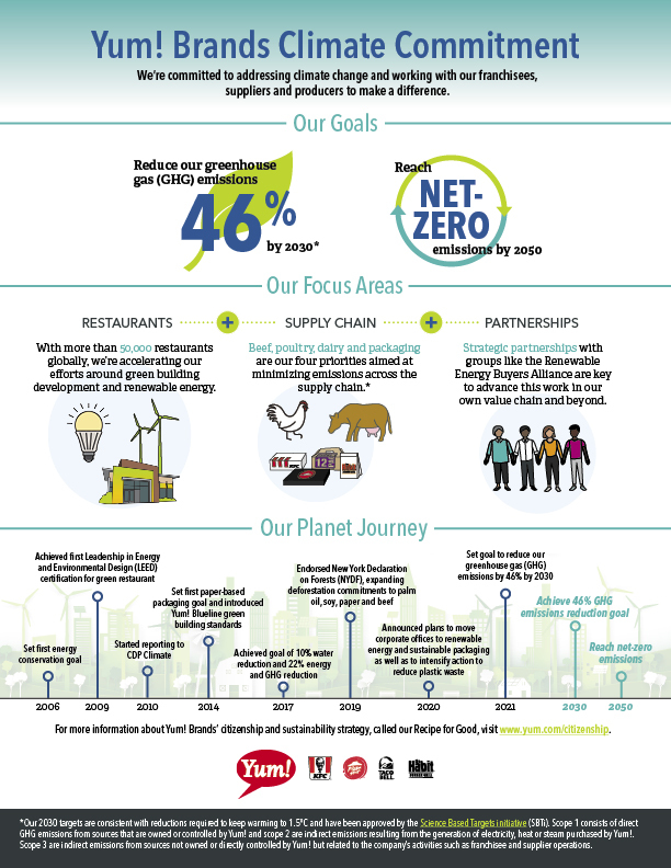 Yum Brands Climate Commitment Infographic