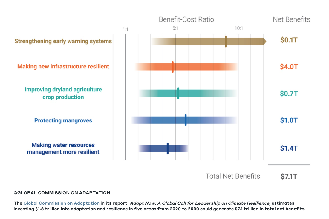 Benefit-cost ratio chart