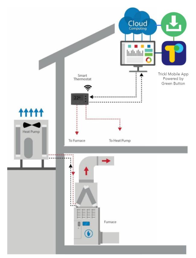 diagram of  leading-edge residential hybrid heating system