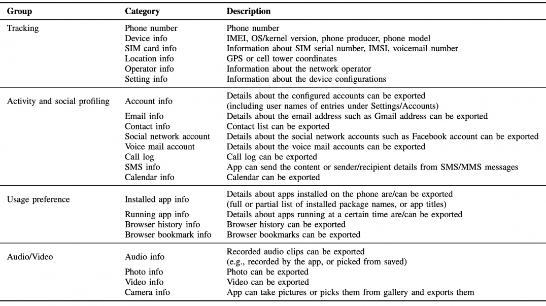 Table 1. The 22 categories of information collected by mobile apps that may affect the user's privacy.