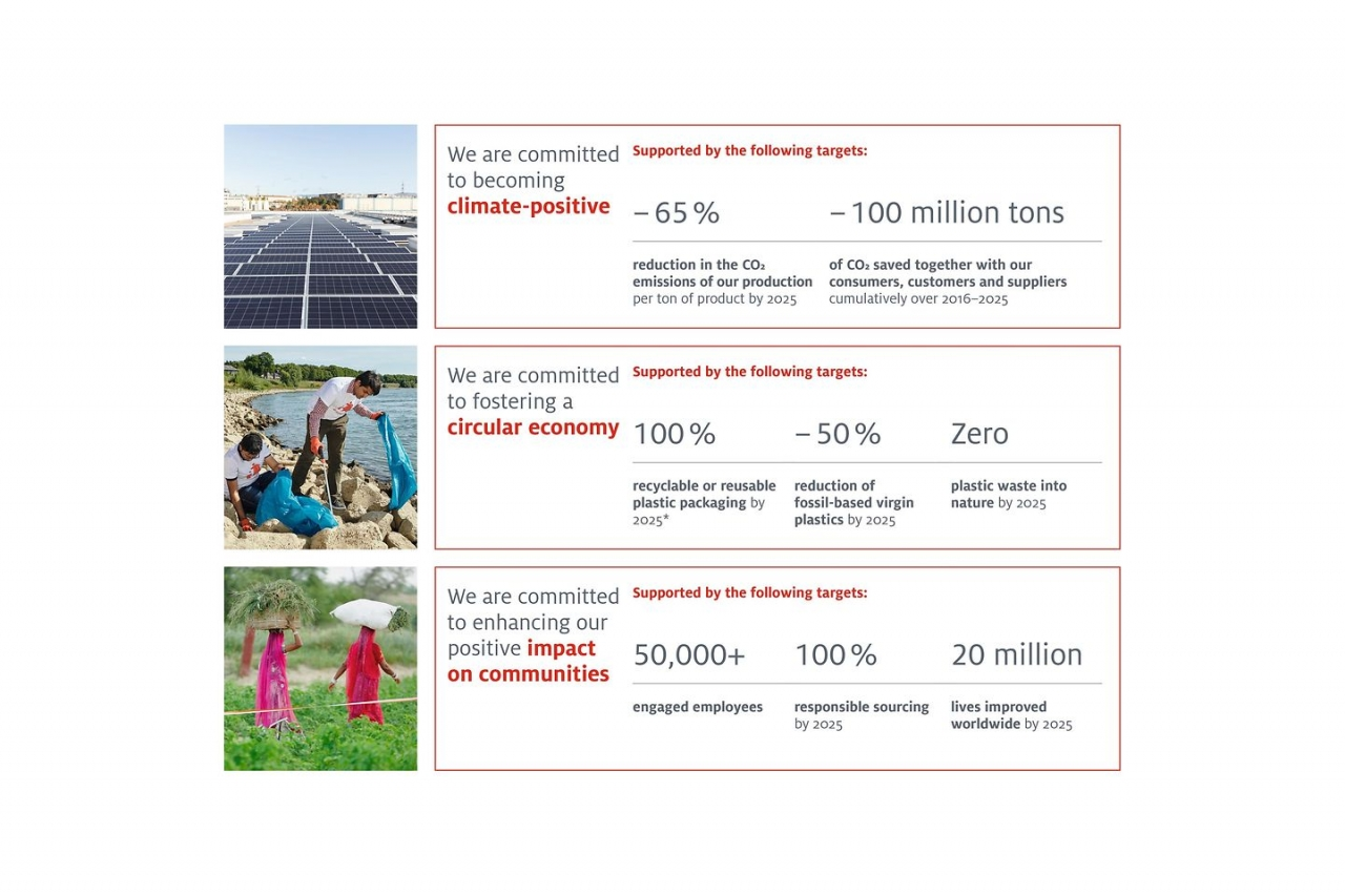 Henkel Sustainability targets