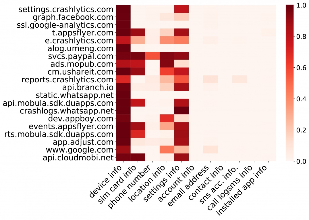 Figure 2. Heatmap illustration of top 12 types of private information collected by global top 20 domains. Each row is normalized to [0, 1] by a PIC domain's total device penetration rate. The darker the red implies that the more devices that a PIC domain