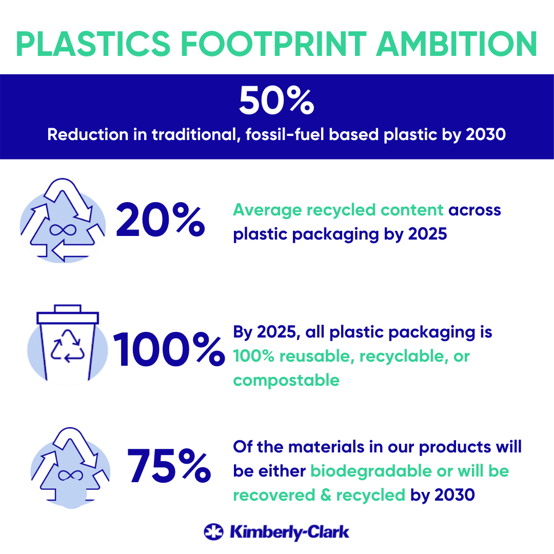 Graphic of plastic footprint ambition
