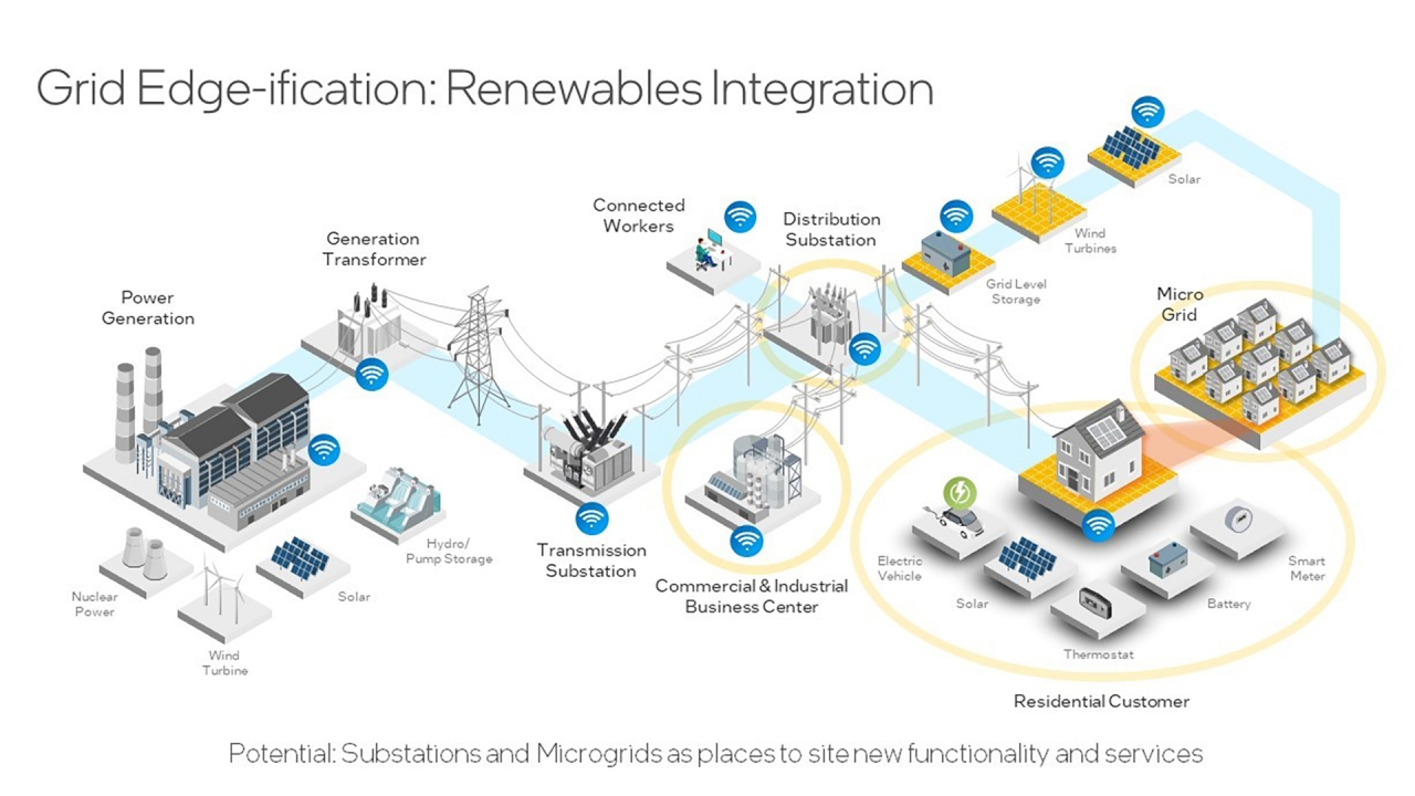 Renewable energy sources are often distributed at the edge of the grid. Intel's solution can better integrate the sources, resulting in a more resilient grid that is more dependable, adaptable and efficient. (Credit: Intel Corporation)