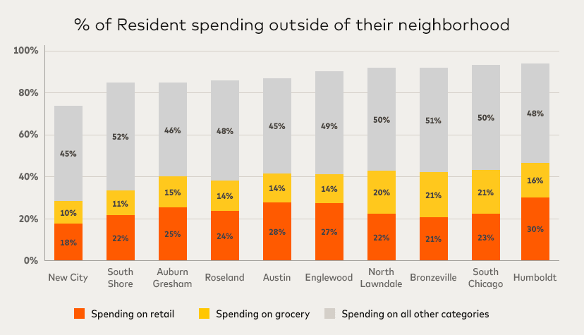 Resident spending bar chart