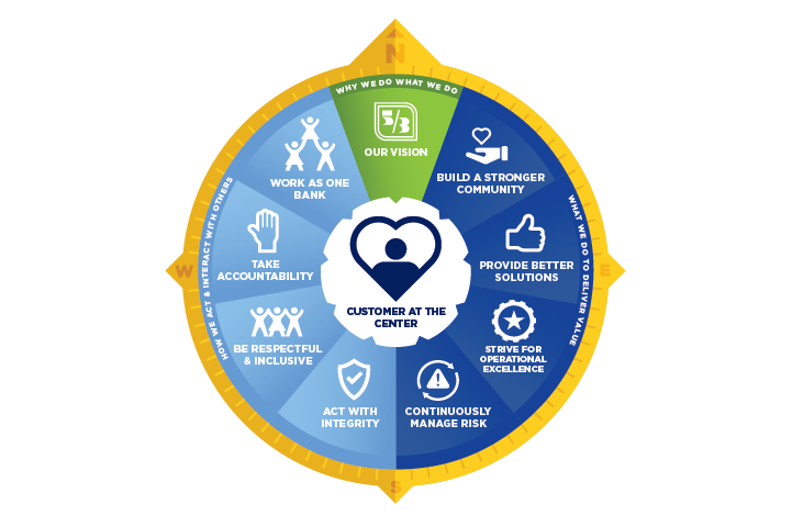 """Graphic showing a compass and the Fifth Third vision with """"customer at the center"""""""