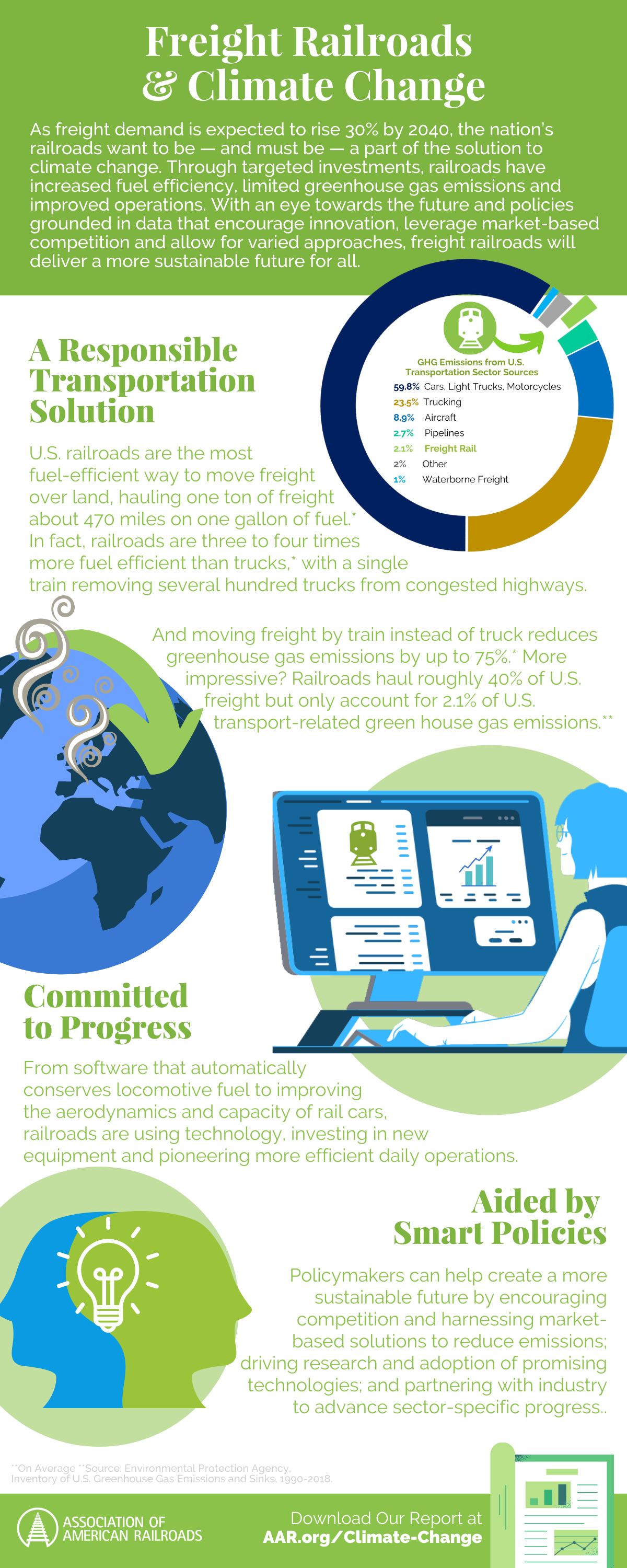 Freight Railroads and Climate change infographic