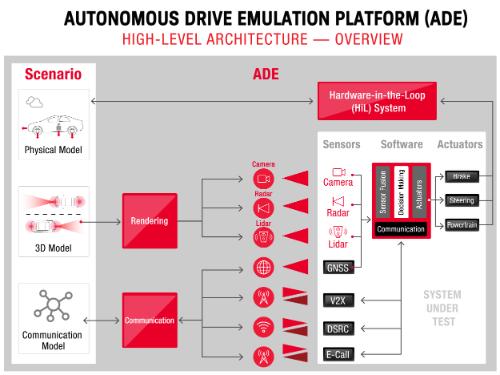 ADE Platform