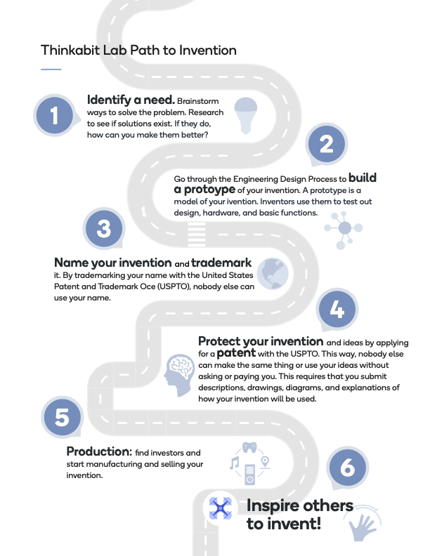 Path to invention Graphic