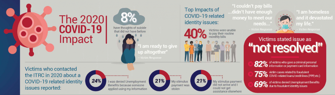 COVID-19 impact infographic