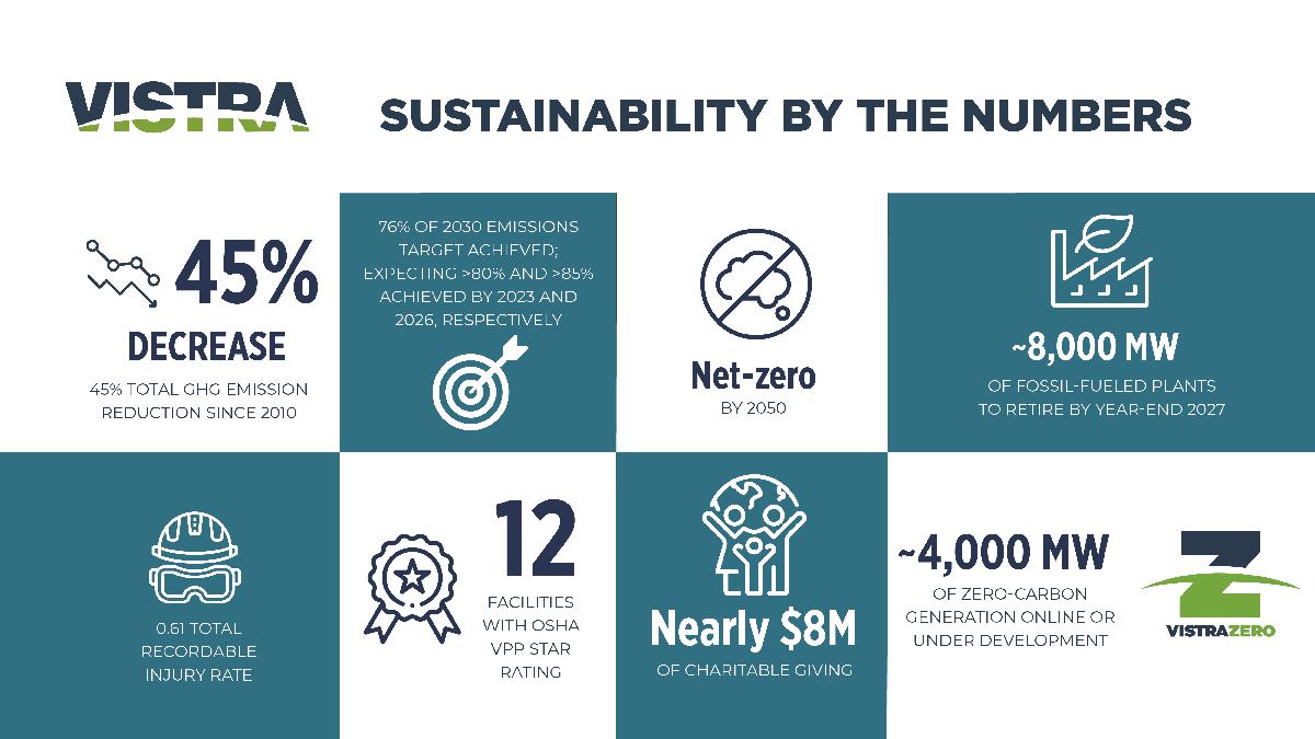 Vistra Sustainability report graphic