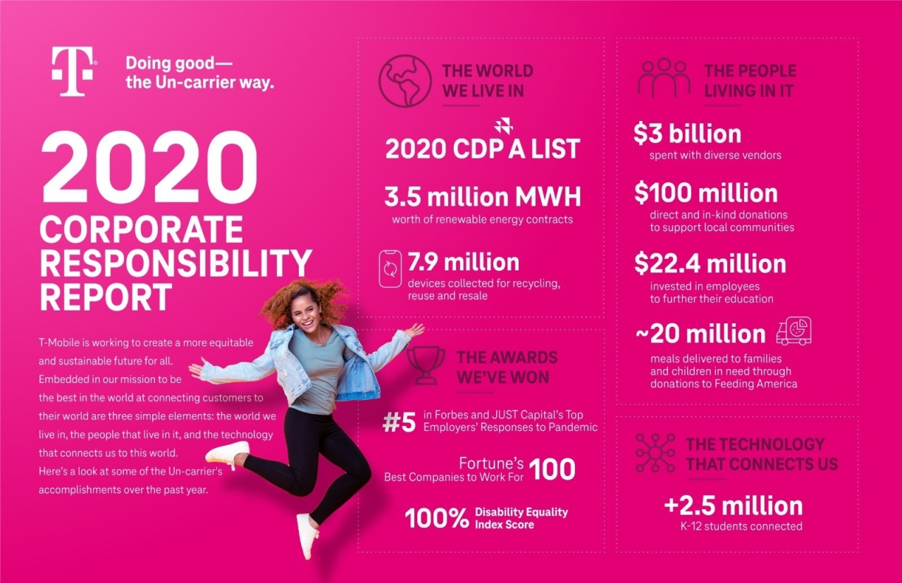 T-Mobile 2020 corporate responsibility report infographic
