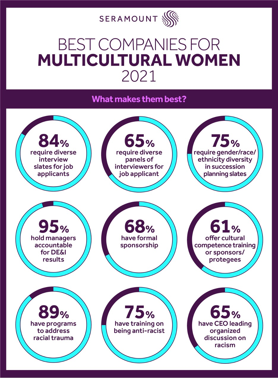 Best Companies for Multicultural Women logo and infographic