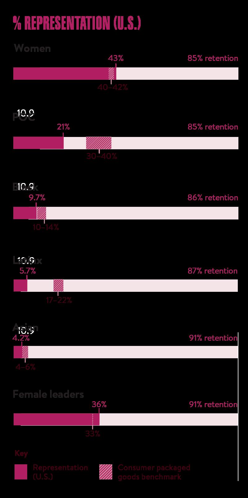 representation infographic