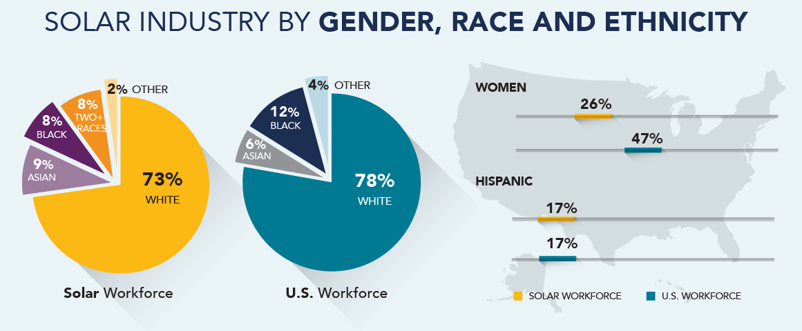 solar workforce diversity