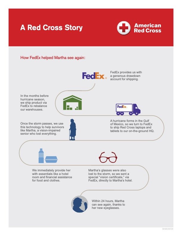 American Red Cross Infographic Story for FedEx