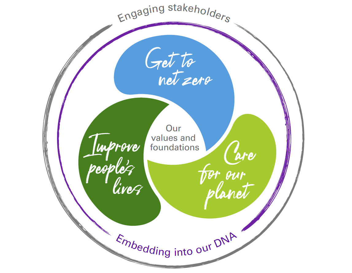 bp engaging stakeholders sustainability framework infographic