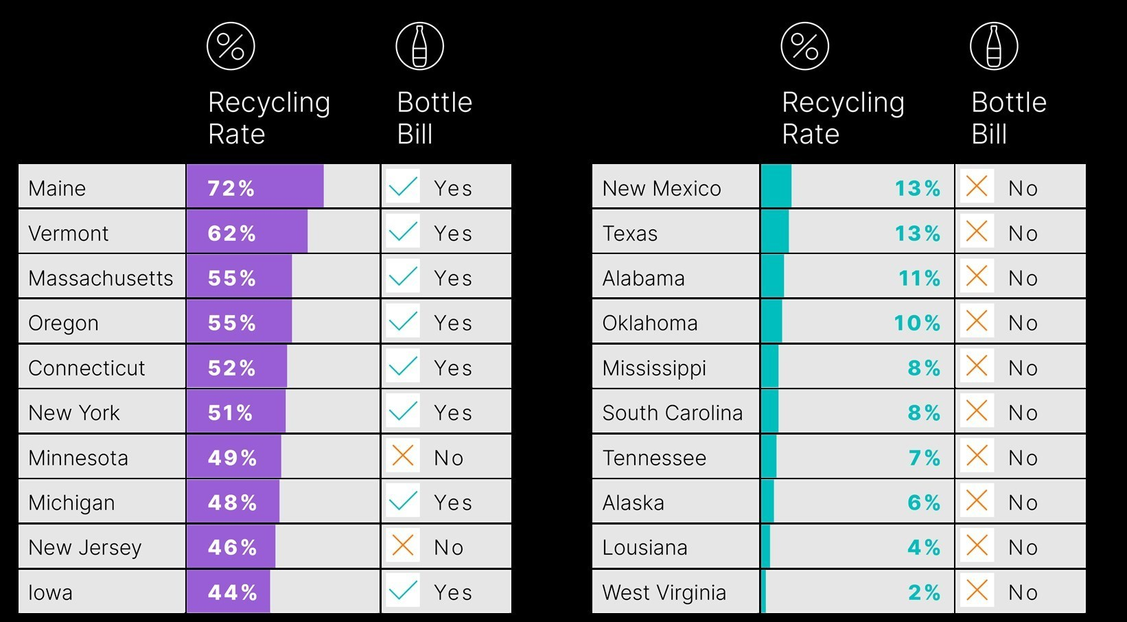 Ball Corporation 50 State of Recycling Report Cover Image