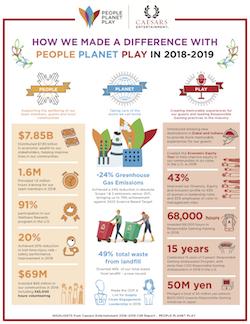 Caesars_Infographic_CSR_Report_Release_2019_0.png