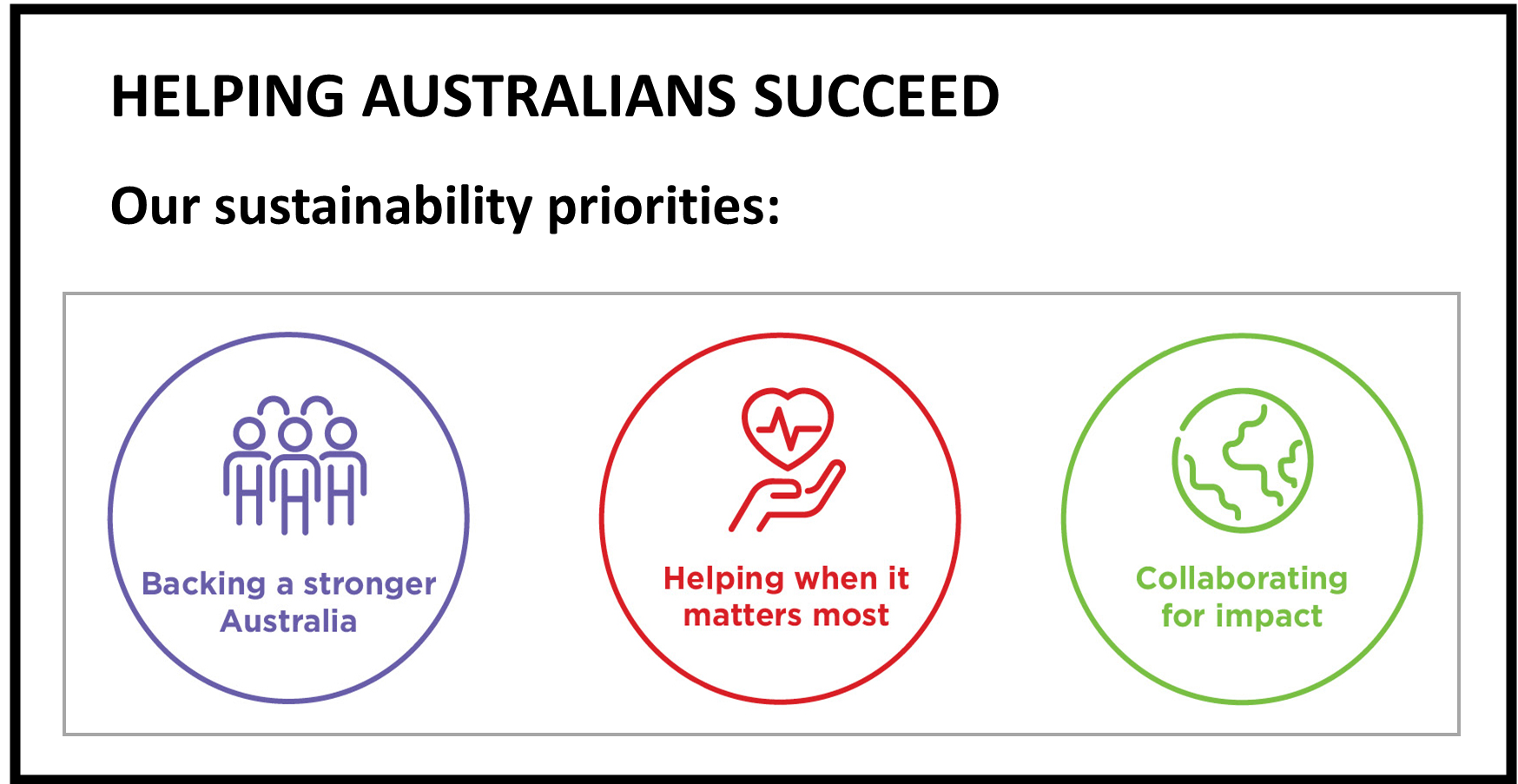 Westpac Report Image Sustainability Priorities Infographic
