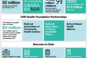 CVS Health Foundation $5 Million Community Health Investment Improves Access, Affordability Image
