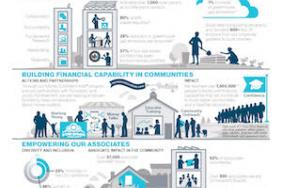T. Rowe Price Releases 2015 Corporate Social Responsibility Summary Image