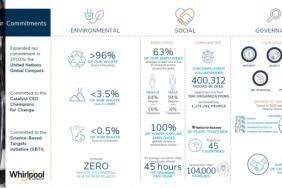 Whirlpool Corporation 2019 Sustainability Report Infographic Image