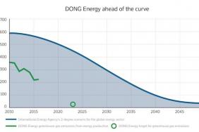 Danish Energy Company Reduces Emissions Faster Than Science Demands Image