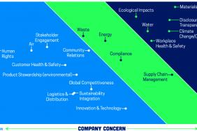 """2015 American Cleaning Institute Sustainability Report Features First-Ever """"Critical Issue"""" Assessment for Cleaning Products Industry Image"""