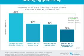 Benevity Study Links Employee-Centric Corporate Goodness Programs to Big Gains in Retention Image