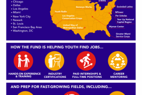 Citi Foundation and America's Promise Alliance Announce 2016 Youth Opportunity Fund Grant Recipients in 10 U.S. Cities Image