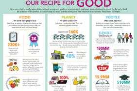 Yum! Brands Named to Dow Jones Sustainability North America Index for Second Consecutive Year Image