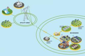 The Microgrid Solution Image
