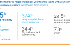 Key Risk Evaluations of Assets by Utilities Focus on Regulation, Evolving Customer Expectations Image