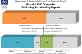 FLASH REPORT: 60% of Russell 1000® Are Publishing Sustainability Reports, G&A Institute's 2018 Inaugural Benchmark Study Shows Image