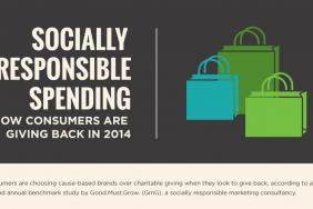 """Charitable Giving Cools as More Consumers Turn to Responsible Shopping as Way to """"Give Back""""  Image"""