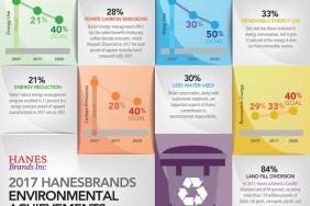 HanesBrands Makes Significant Strides Toward 2020 Environmental Goals Image