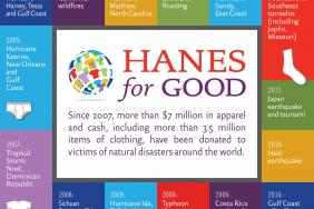 HanesBrands Donates More Than 1 Million Items of Underwear and Activewear to Assist Hurricane Harvey Victims Image