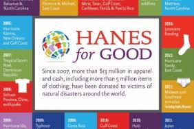 HanesBrands Donates $1 Million of Underwear to Assist Hurricane Dorian Victims Image