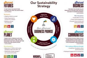 Hershey Named to Dow Jones Sustainability World Index for Seventh Consecutive Year Image