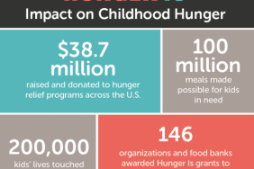 Albertsons Companies and Albertsons Companies Foundation Hunger Is Results by the Numbers: 100 Million Breakfasts, 200,000 Kids and 1 Goal - Eradicate Childhood Hunger Image