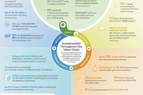 International Paper Announces Progress on Its 2020 Sustainability Goals Image