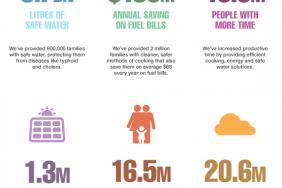 ClimateCare Reports Impressive Impact Figures Image