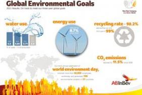 Anheuser-Busch InBev Closing In On Meeting Global Environmental Goals Image