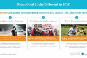 Benevity Data Highlights New Direction for 2018 Year-End Corporate Giving Image