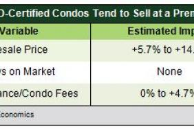 TD Economics looks at the Impact of 'Green' Buildings on the Toronto Condo Market Image
