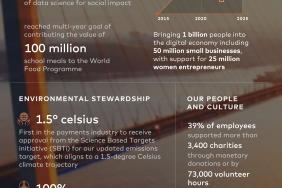 "Mastercard Delivering on ""Doing Well by Doing Good"" Image"