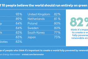 New Survey Shows Strong Global Support for Green Energy Image