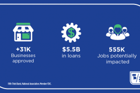 Fifth Third Bank Helps More than 31,000 Small Businesses Secure Paycheck Protection Program Loans Image
