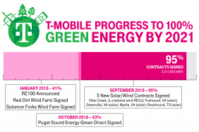 Five More Energy Contracts and New Wind Farm Bring T-Mobile Even Closer (Now at 95%!) to Its RE100 2021 Goal Image